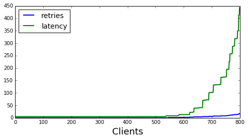 Retries and latency for exponential backoff
