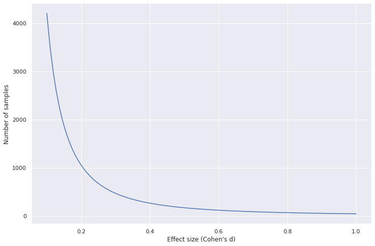 Sample size as function of effect size